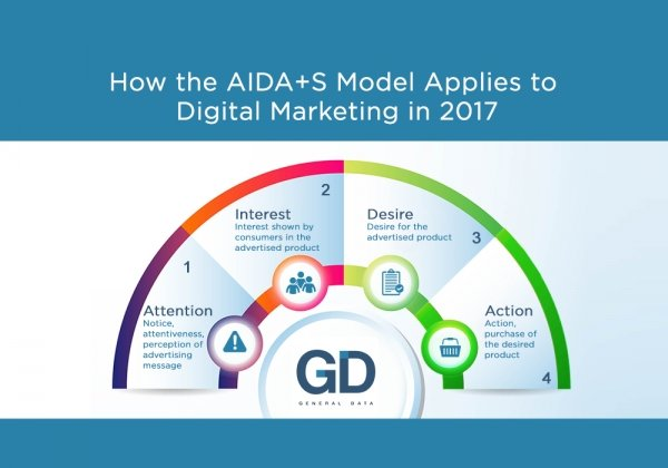 How the AIDA+S Model Applies to Digital Marketing in 2017