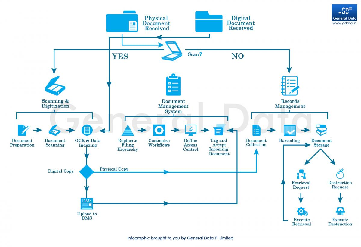 Information Management Processes Detailed In An Infographic - Document management process
